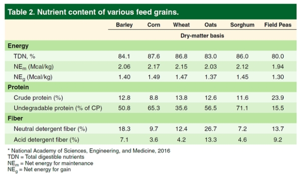 Barley nutrient content table | AusWest & Stephen Pasture Seeds